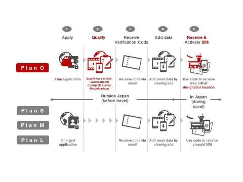 服务套餐和流程图(照片:美国商业资讯)