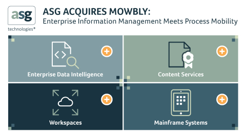 ASG Technologies收購Mowbly的流程行動性平臺(圖片:美國商業資訊)