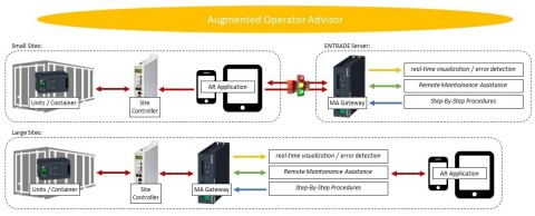 Schneider Electric augmented reality (AR) applications developed for Arensis and ENTRADE IO Smart Microgrid solutions. (Graphic: Business Wire)