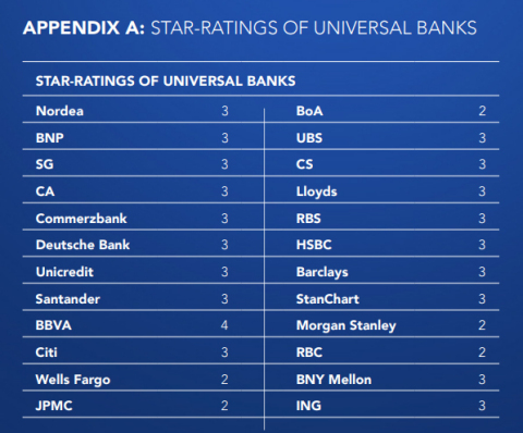 STAR-RATINGS OF UNIVERSAL BANKS (Photo: Business Wire)