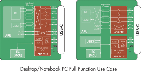 Desktop/Notebook PC Full-Function Use Case (Graphic: Business Wire)