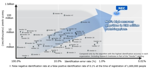 Comparing Identification Accuracy and Search Speed in NIST FRVT2018 (Graphic: Business Wire)