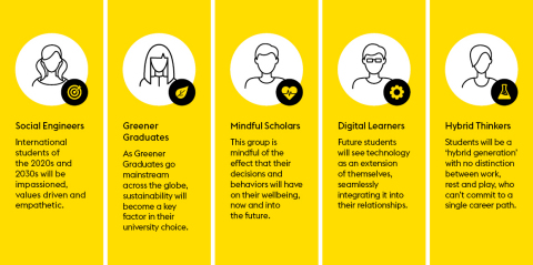 "Meet the students of the future: new student profiles uncovered in ""The Future of International Education"" (Graphic: Business Wire)"
