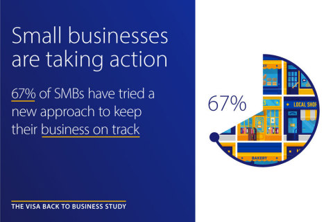 Visa Back to Business study finds 67% of small businesses have tried something new to stay on track amidst COVID-19 (Graphic: Business Wire)
