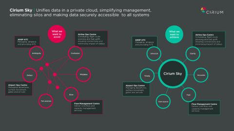 Cirium Sky集合了托管云中的数据,为航空运营部门提供无与伦比的360度实时航空视图。(图示:美国商业资讯)