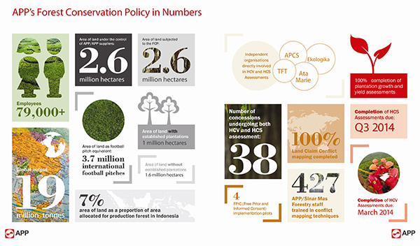 INFOGRAPHIC: Asia Pulp & Paper's (APP) Forest Conservation Policy in Numbers. February 5, 2014 marks the one year anniversary of Asia Pulp and Paper's Forest Conservation Policy (FCP) and a permanent end to natural forest clearance across its entire supply chain. (Graphic: Business Wire)
