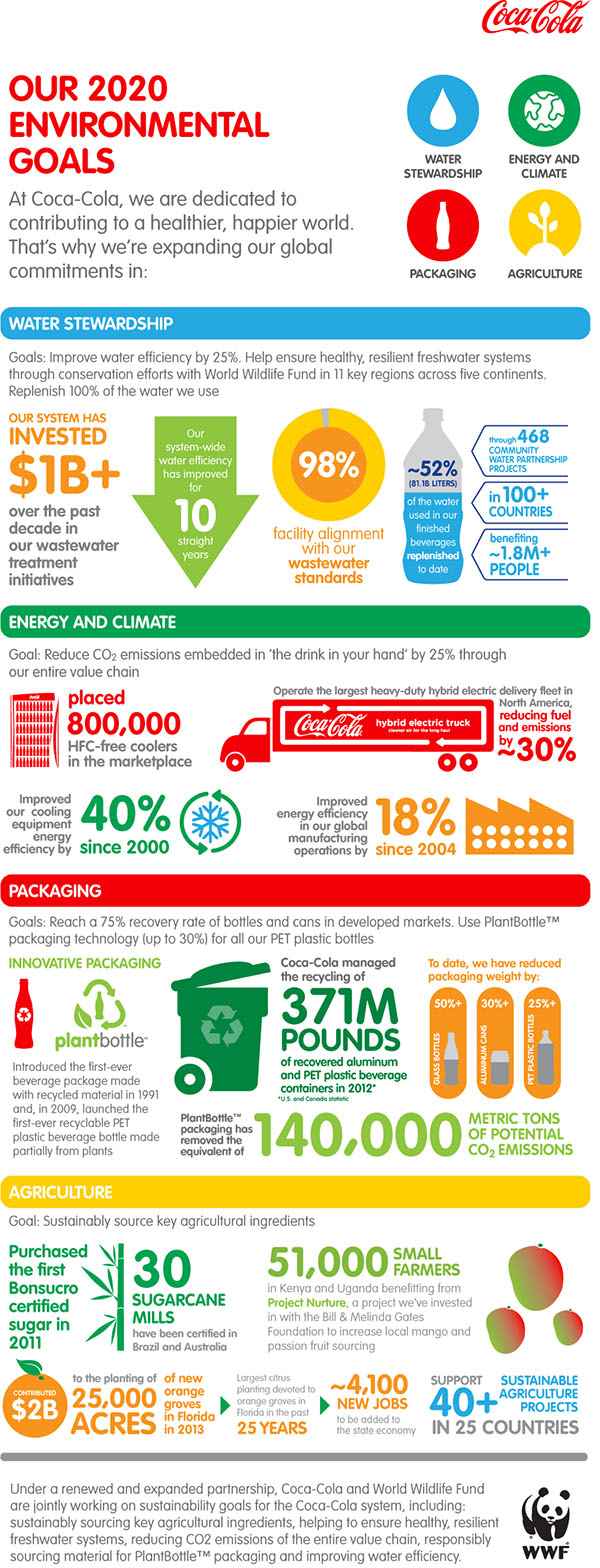 Environmental Infographic: WWF and Coca-Cola set ambitious global Water, Climate, Packaging and Agriculture performance goals.