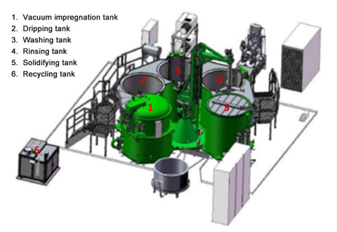 Graph 2. Henkel Loctite fast automatic impregnation equipment