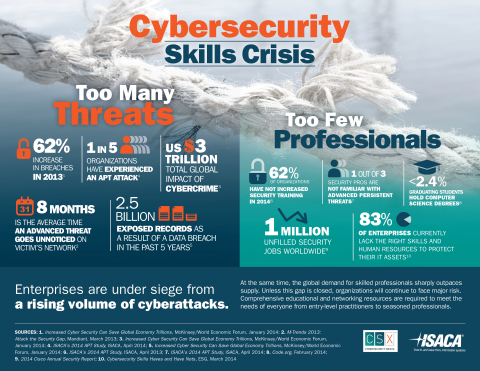 ISACA's Cybersecurity Nexus addresses the global cybersecurity skills crisis. (Graphic: Business Wire)